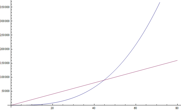 The cubic function, in blue, overcomes the linear function, in red, after n = 45