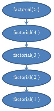 factorial( 5 ) -> factorial( 4 ) -> factorial( 3 ) -> factorial( 2 ) -> factorial( 1 )