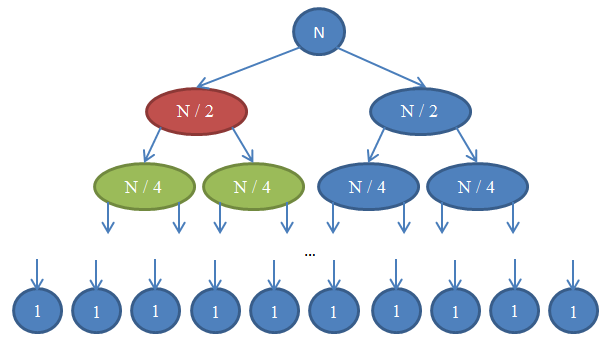 N splits into N / 2 and N / 2. Each of those splits into N / 4 and N / 4, and the process continues until we have calls of size 1.